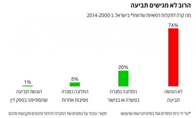 נתונים על תביעות רשלנות רפואית בישראל